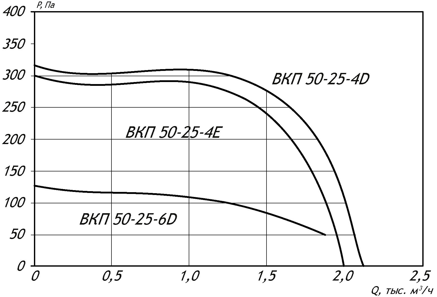 50 25 Прямоугольный канальный вентилятор ВКП 50-25