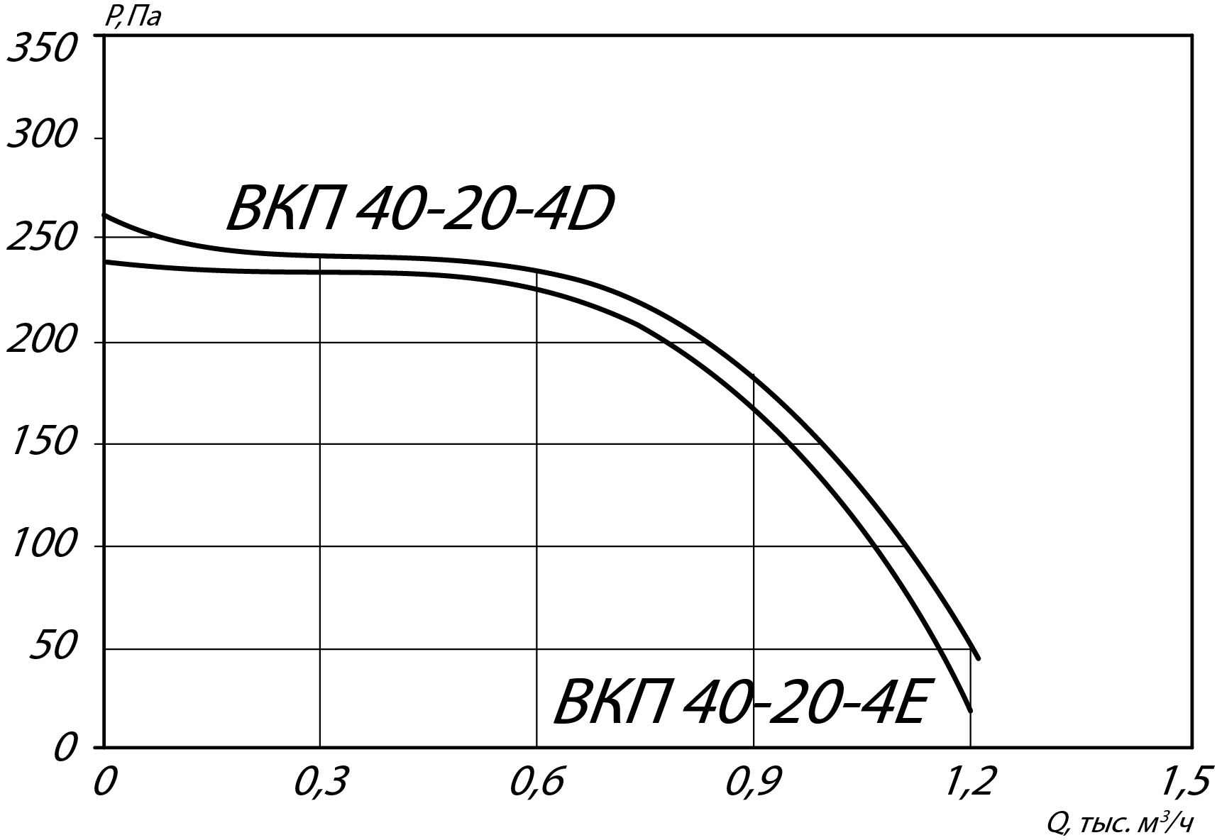 4020 Прямоугольный канальный вентилятор ВКП 40-20