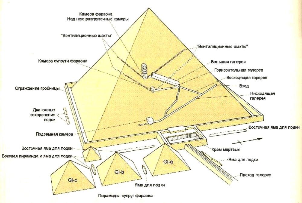 egyptian pyramids of giza 11 Краткая история вентиляции