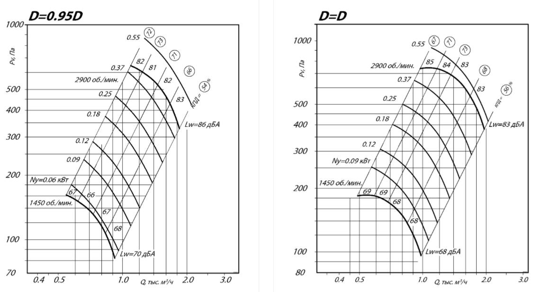 Аэродинамические характеристики  ВР 86-77 № 2,5